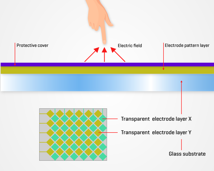 Display 101 Riverdi projected capacitive touch panel article