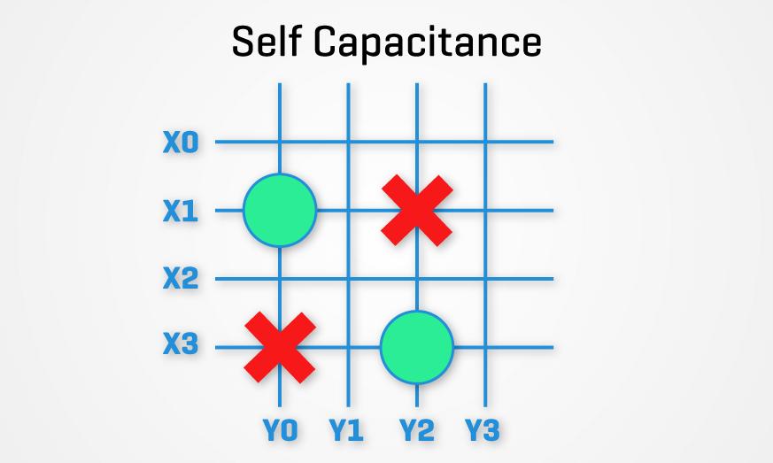 Display 101 Riverdi self capacitance