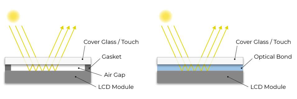 Riverdi Optical Bonding