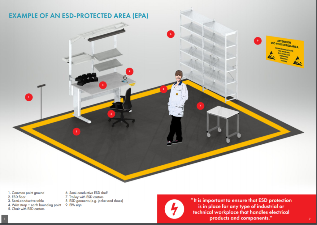 Display 101 Riverdi ESD protection