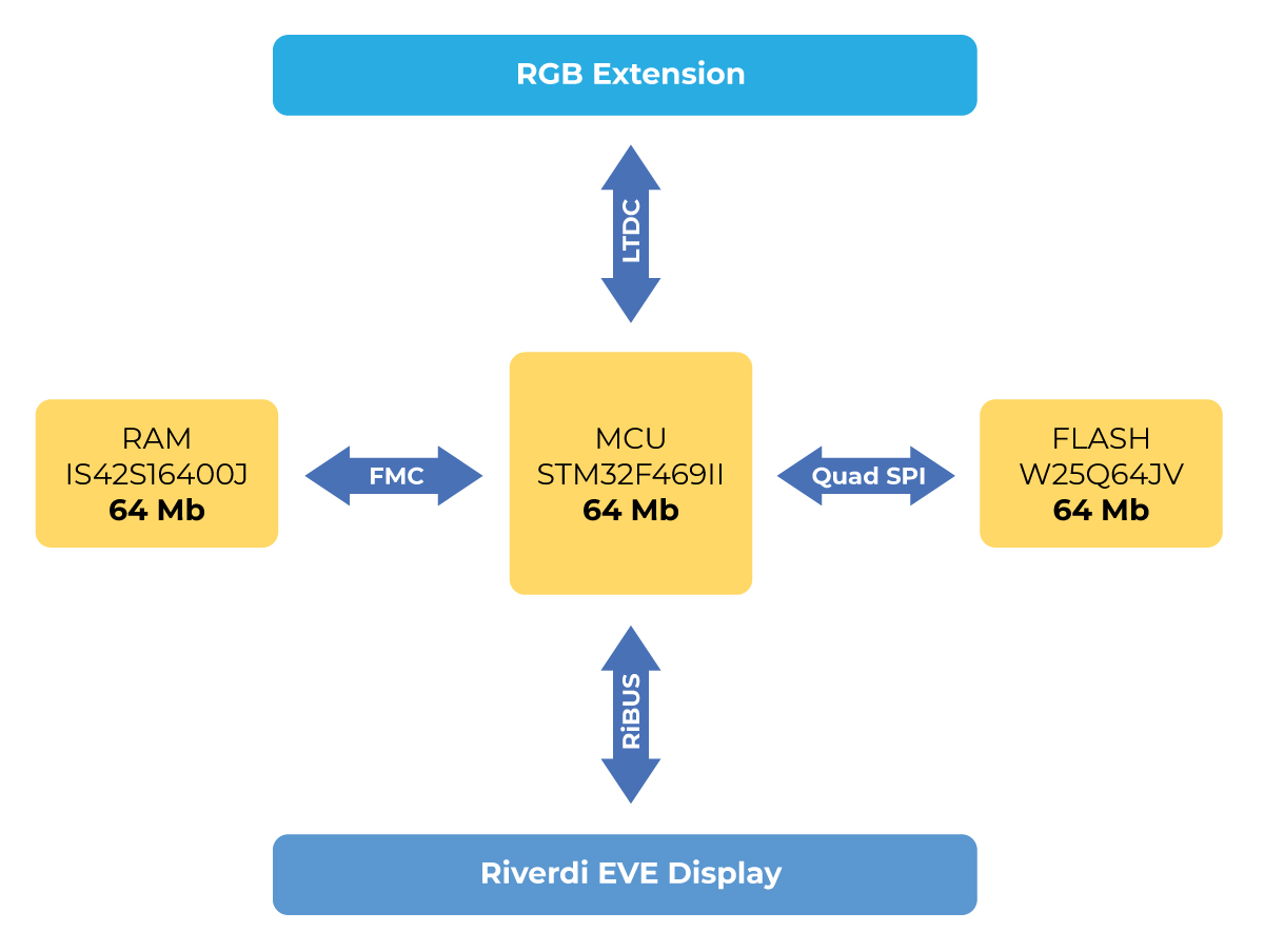 Evaluation board scheme