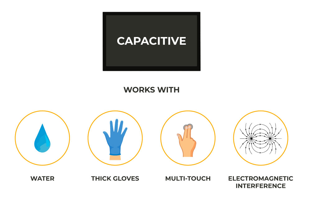 Capacitive vs resistive Touch panel